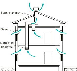 Схема естественной системы вентиляции